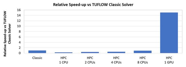 TUFLOW Benchmark CPU vs GPU Simulation Speedup.JPG